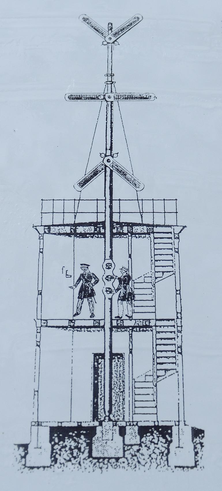 Signalanlage optische Telegrafie Zeichnung